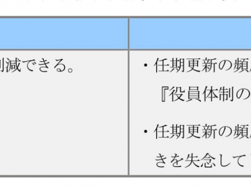 【PLUS Report 2016年2・3月合併号】連載『会社運営に役立つ法制度』 第3回  任期見直しのタイミング  ~変化にあわせた見直しのススメ~