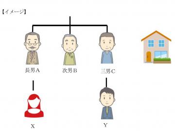 【PLUS Report ~民事信託編~第4回】民事信託で、空き家対策をしよう! Part2