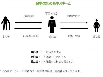 【PLUS Report ~民事信託編~第1回】民事信託を知らない人は時代遅れ!?